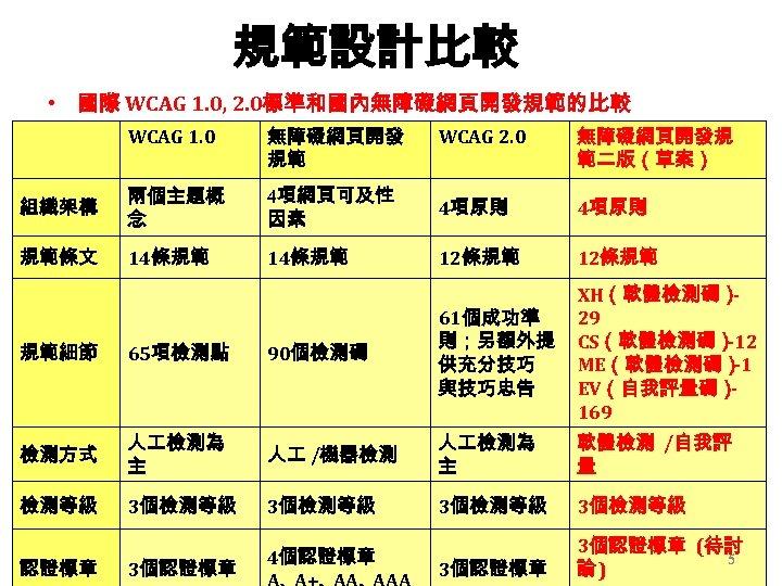 規範設計比較 • 國際 WCAG 1. 0, 2. 0標準和國內無障礙網頁開發規範的比較 WCAG 1. 0 無障礙網頁開發 規範 WCAG