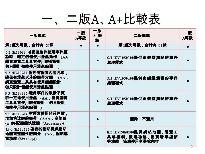 一、二版A、 A+比較表 一版規範 第 1優先等級,合計有 29條 一版 A等級 ● 一版 A+等 級 ● 二版規範