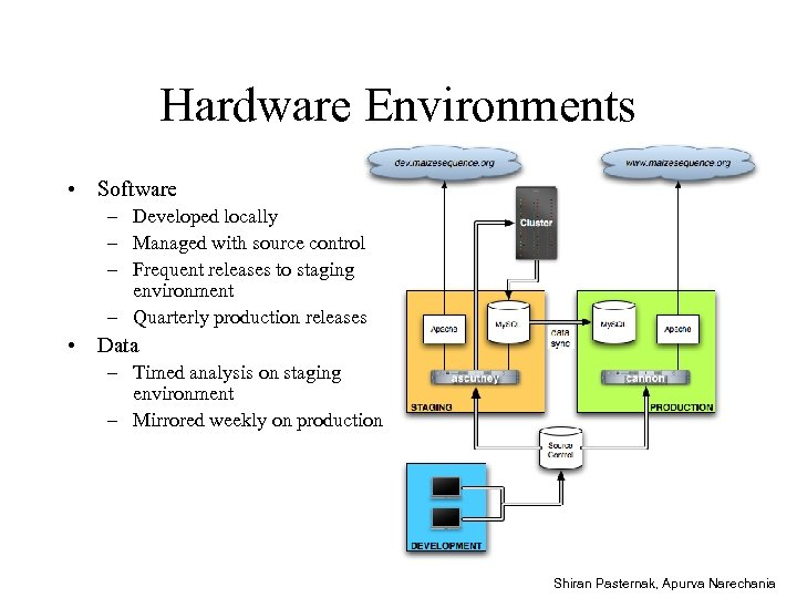 Hardware Environments • Software – Developed locally – Managed with source control – Frequent