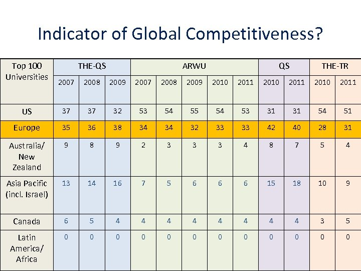 Indicator of Global Competitiveness? Top 100 Universities THE-QS ARWU QS THE-TR 2007 2008 2009