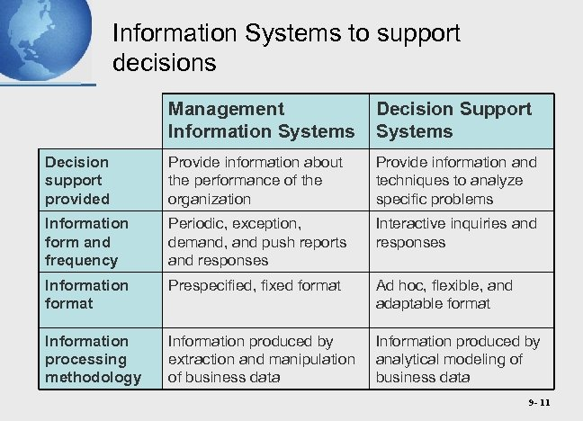 Information Systems to support decisions Management Information Systems Decision Support Systems Decision support provided