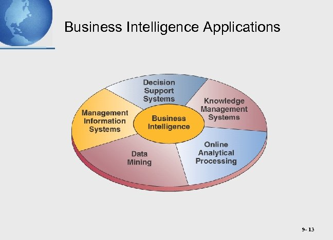 Business Intelligence Applications 9 - 13