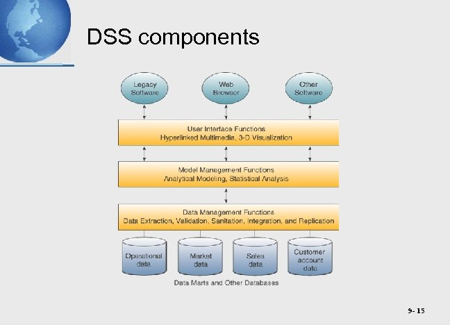 DSS components 9 - 15