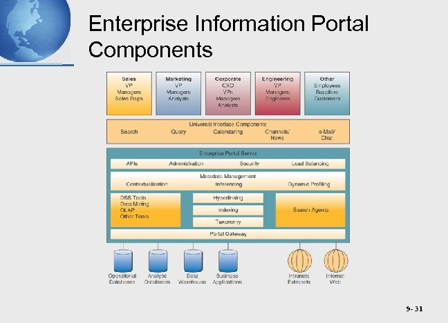 Enterprise Information Portal Components 9 - 31