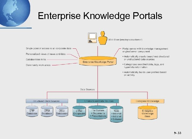Enterprise Knowledge Portals 9 - 33