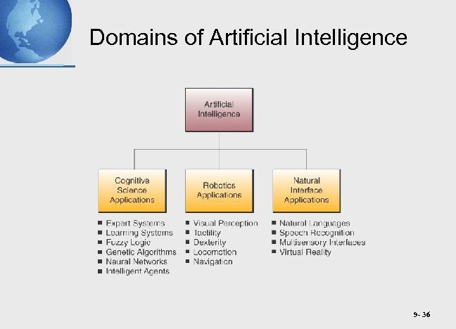 Domains of Artificial Intelligence 9 - 36