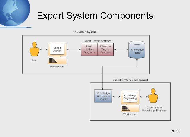 Expert System Components 9 - 42