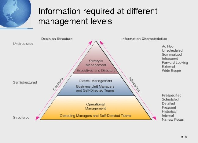 Information required at different management levels 9 - 5
