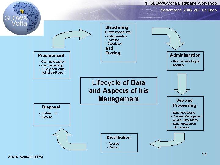 1. GLOWA-Volta Database Workshop September 5, 2006, ZEF Uni Bonn Structuring (Data modeling) -