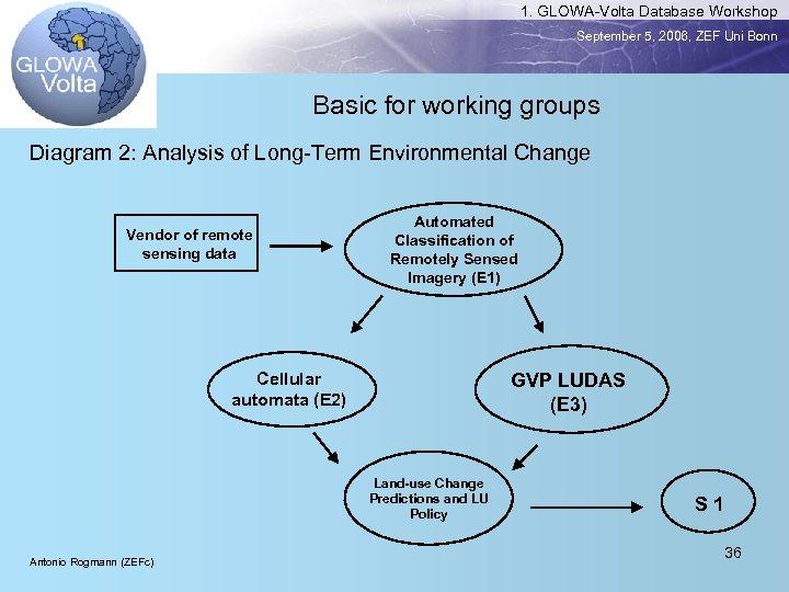 1. GLOWA-Volta Database Workshop September 5, 2006, ZEF Uni Bonn Basic for working groups