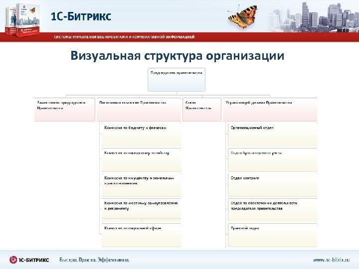 Визуальная структура организации