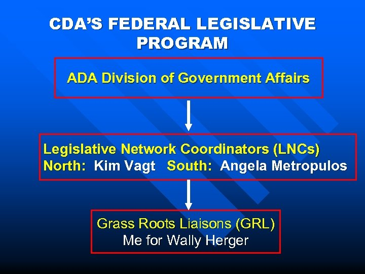 CDA'S FEDERAL LEGISLATIVE PROGRAM ADA Division of Government Affairs Legislative Network Coordinators (LNCs) North: