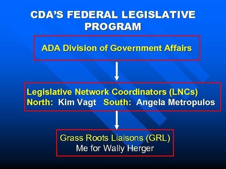CDA'S FEDERAL LEGISLATIVE PROGRAM ADA Division of Government Affairs Legislative Network Coordinators (LNCs) North: