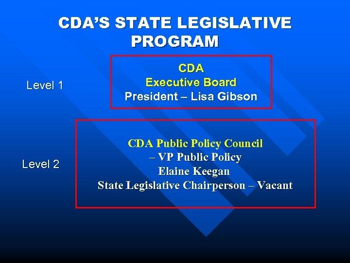 CDA'S STATE LEGISLATIVE PROGRAM Level 1 Level 2 CDA Executive Board President – Lisa