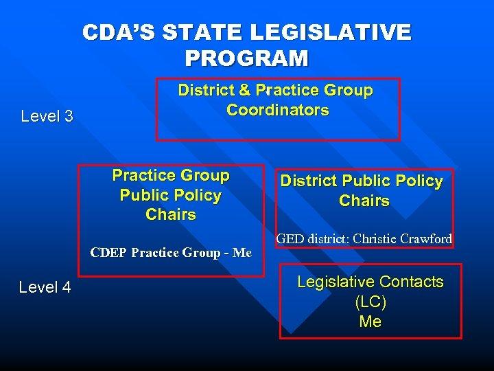 CDA'S STATE LEGISLATIVE PROGRAM Level 3 District & Practice Group Coordinators Practice Group Public