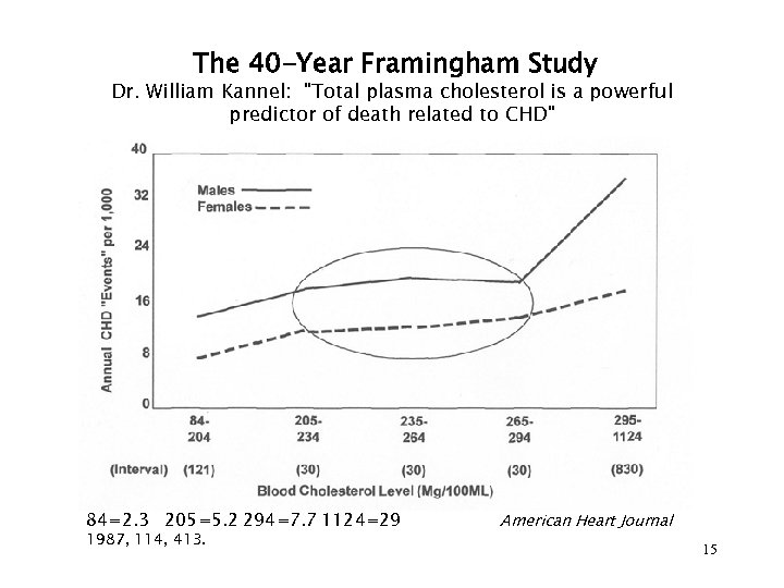 The 40 -Year Framingham Study Dr. William Kannel: