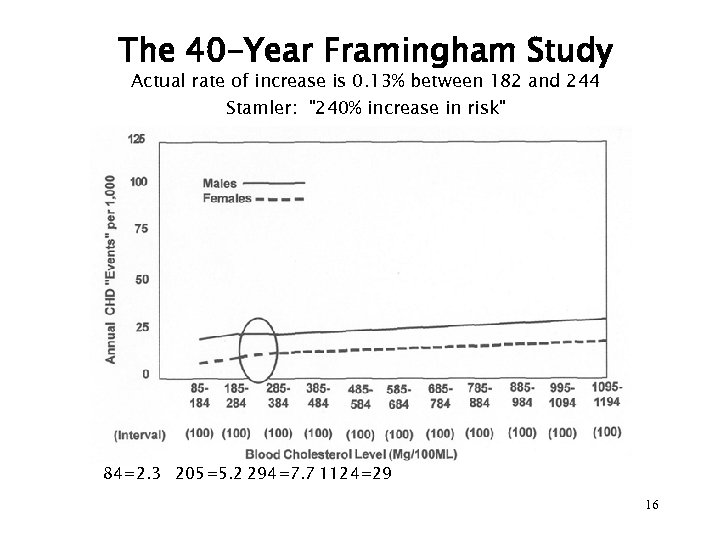 The 40 -Year Framingham Study Actual rate of increase is 0. 13% between 182
