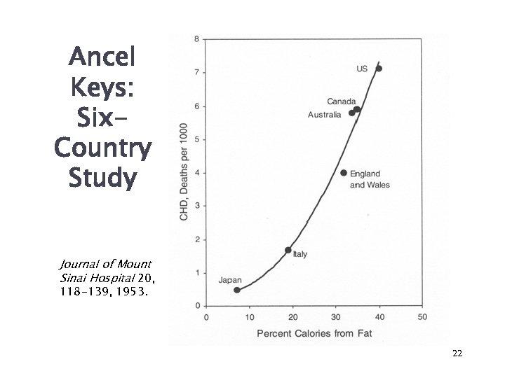 Ancel Keys: Six. Country Study Journal of Mount Sinai Hospital 20, 118 -139, 1953.