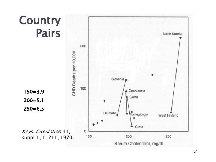 Country Pairs 150=3. 9 200=5. 1 250=6. 5 Keys. Circulation 41, suppl 1, 1