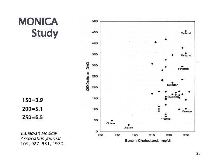 MONICA Study 150=3. 9 200=5. 1 250=6. 5 Canadian Medical Association Journal 103, 927