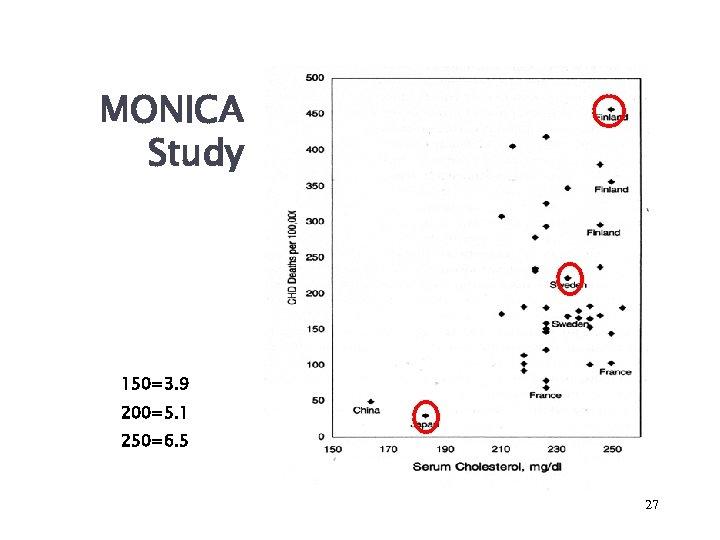 MONICA Study 150=3. 9 200=5. 1 250=6. 5 27