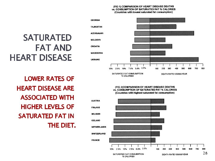 SATURATED FAT AND HEART DISEASE LOWER RATES OF HEART DISEASE ARE ASSOCIATED WITH HIGHER