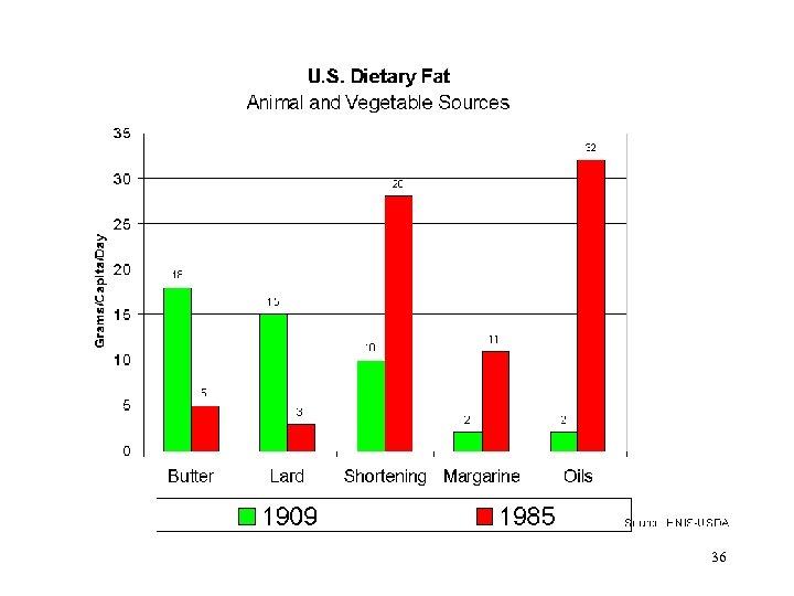 36 US Dietary Fat