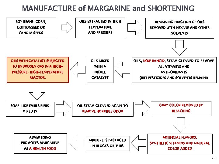 MANUFACTURE of MARGARINE and SHORTENING SOY BEANS, CORN, OILS EXTRACTED BY HIGH COTTONSEED OR