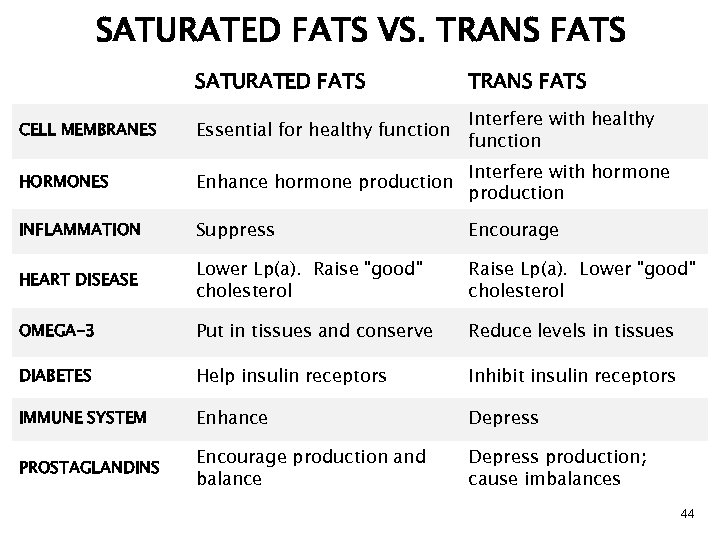SATURATED FATS VS. TRANS FATS SATURATED FATS TRANS FATS CELL MEMBRANES Essential for healthy