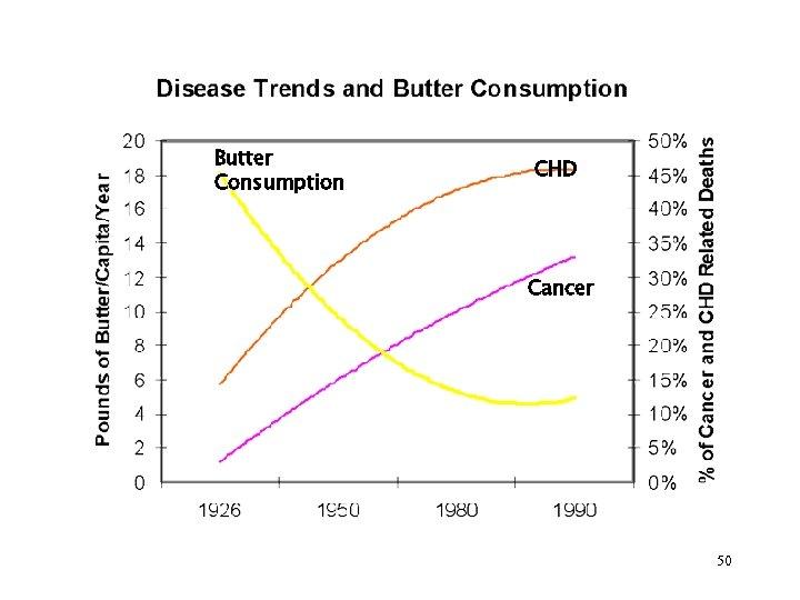 Butter Consumption CHD Cancer 50