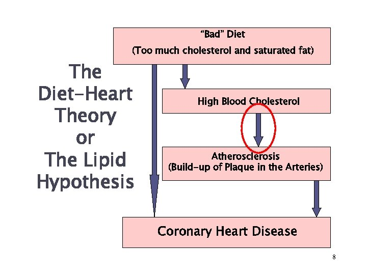 """""""Bad"""" Diet (Too much cholesterol and saturated fat) The Diet-Heart Theory or The Lipid"""