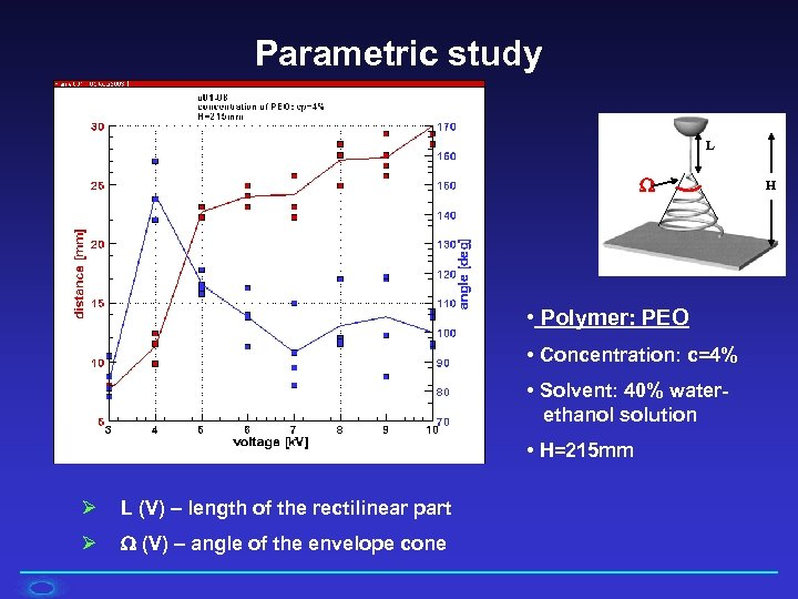 Parametric study L • Polymer: PEO • Concentration: c=4% • Solvent: 40% waterethanol solution