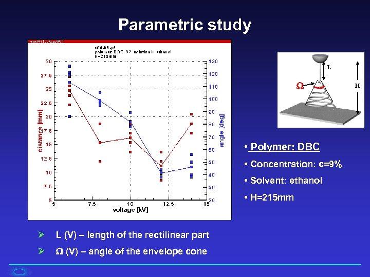 Parametric study L • Polymer: DBC • Concentration: c=9% • Solvent: ethanol • H=215