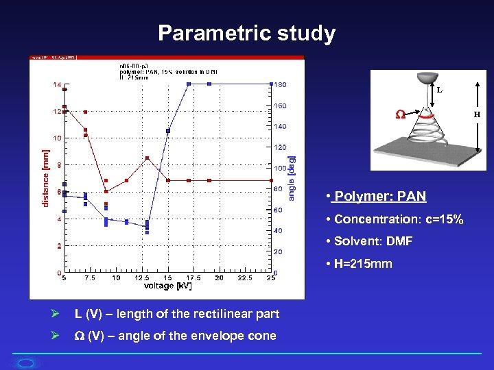 Parametric study L • Polymer: PAN • Concentration: c=15% • Solvent: DMF • H=215
