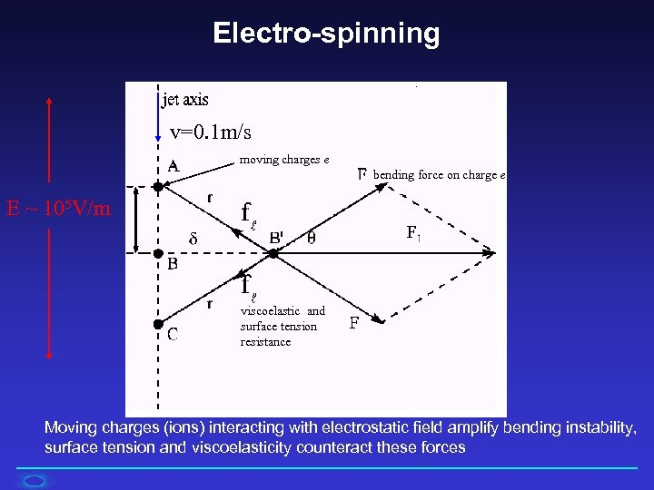Electro-spinning v=0. 1 m/s moving charges e bending force on charge e E ~