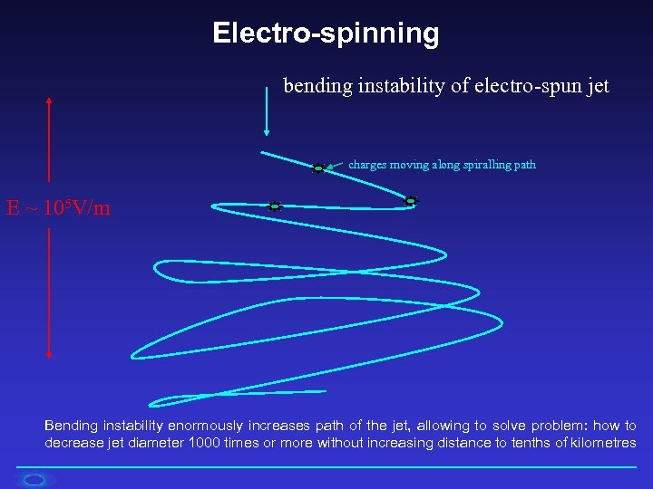 Electro-spinning bending instability of electro-spun jet charges moving along spiralling path E ~ 105