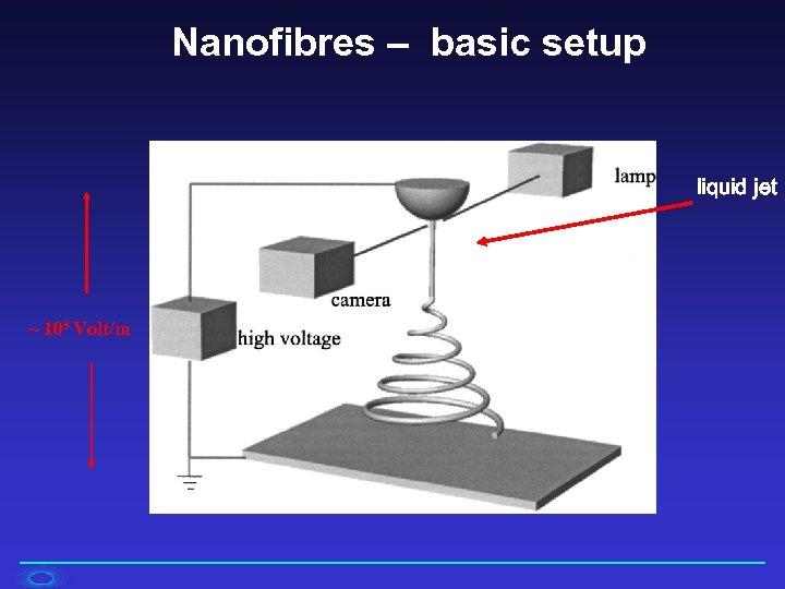 Nanofibres – basic setup liquid jet ~ 105 Volt/m
