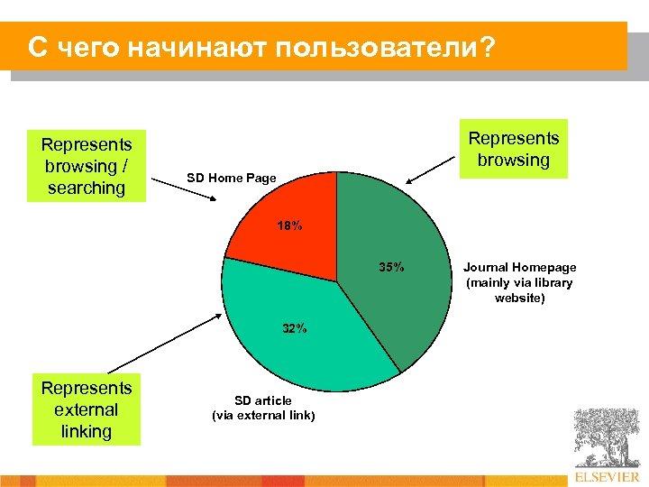 С чего начинают пользователи? Represents browsing / searching Represents browsing SD Home Page 18%