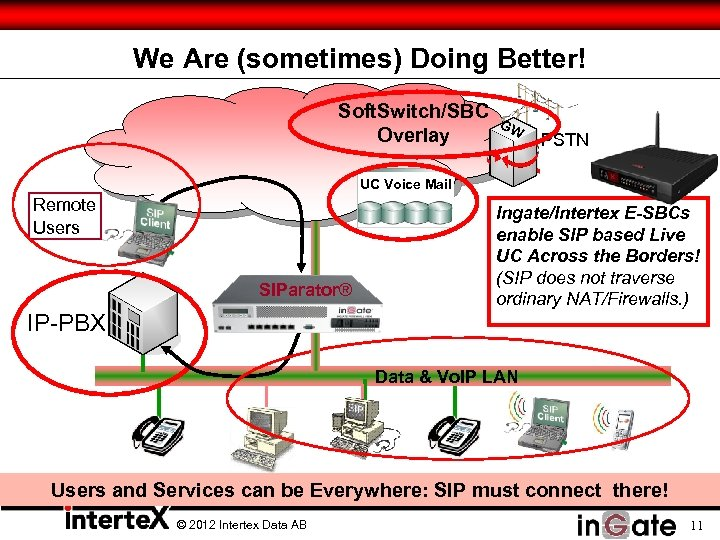 We Are (sometimes) Doing Better! Soft. Switch/SBC Overlay GW PSTN UC Voice Mail Remote