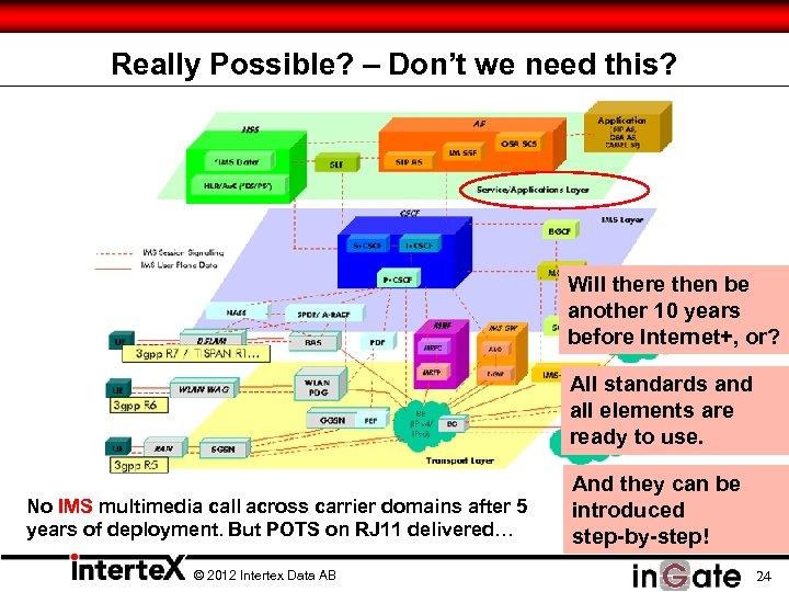 Really Possible? – Don't we need this? Will there then be another 10 years