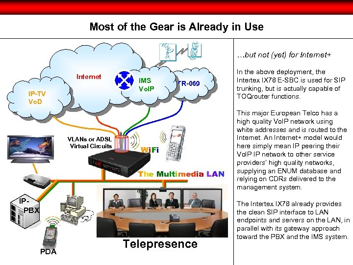 Most of the Gear is Already in Use …but not (yet) for Internet+ Internet