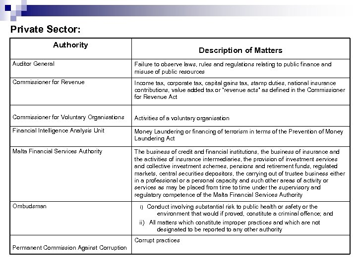 Private Sector: Authority Description of Matters Auditor General Failure to observe laws, rules and