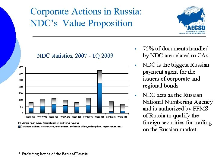 Corporate Actions in Russia: NDC's Value Proposition • 75% of documents handled by NDC