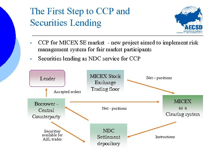 The First Step to CCP and Securities Lending • CCP for MICEX SE market