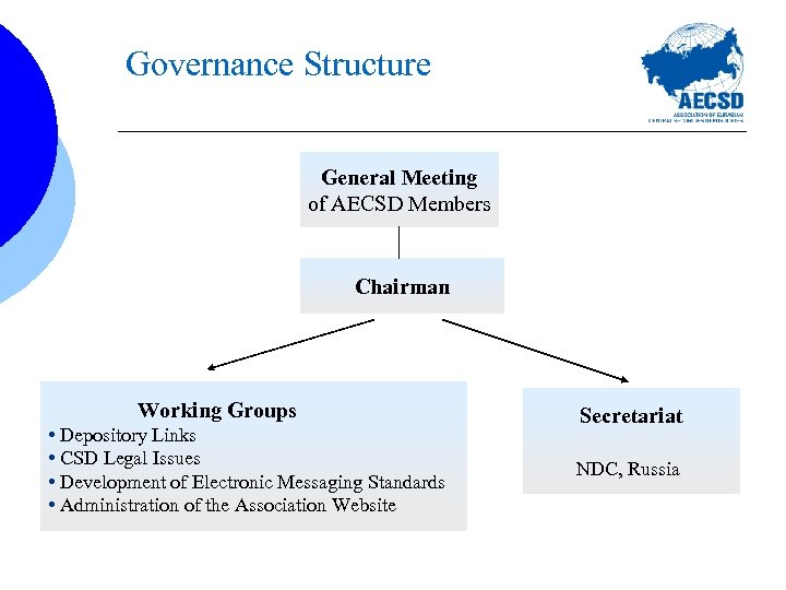 Governance Structure General Meeting of AECSD Members Chairman Working Groups • Depository Links •
