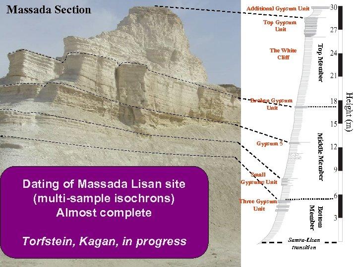Massada Section Additional Gypsum Unit Top Member The White Cliff Height (m) Broken Gypsum