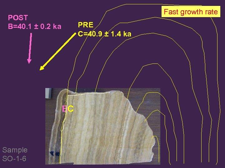 Fast growth rate POST B=40. 1 ± 0. 2 ka PRE C=40. 9 ±
