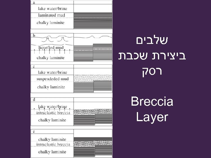שלבים ביצירת שכבת רסק Breccia Layer