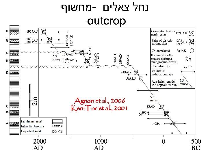 נחל צאלים -מחשוף outcrop Agnon et al. , 2006 Ken-Tor et al. ,