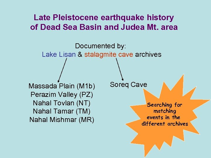 Late Pleistocene earthquake history of Dead Sea Basin and Judea Mt. area Documented by: